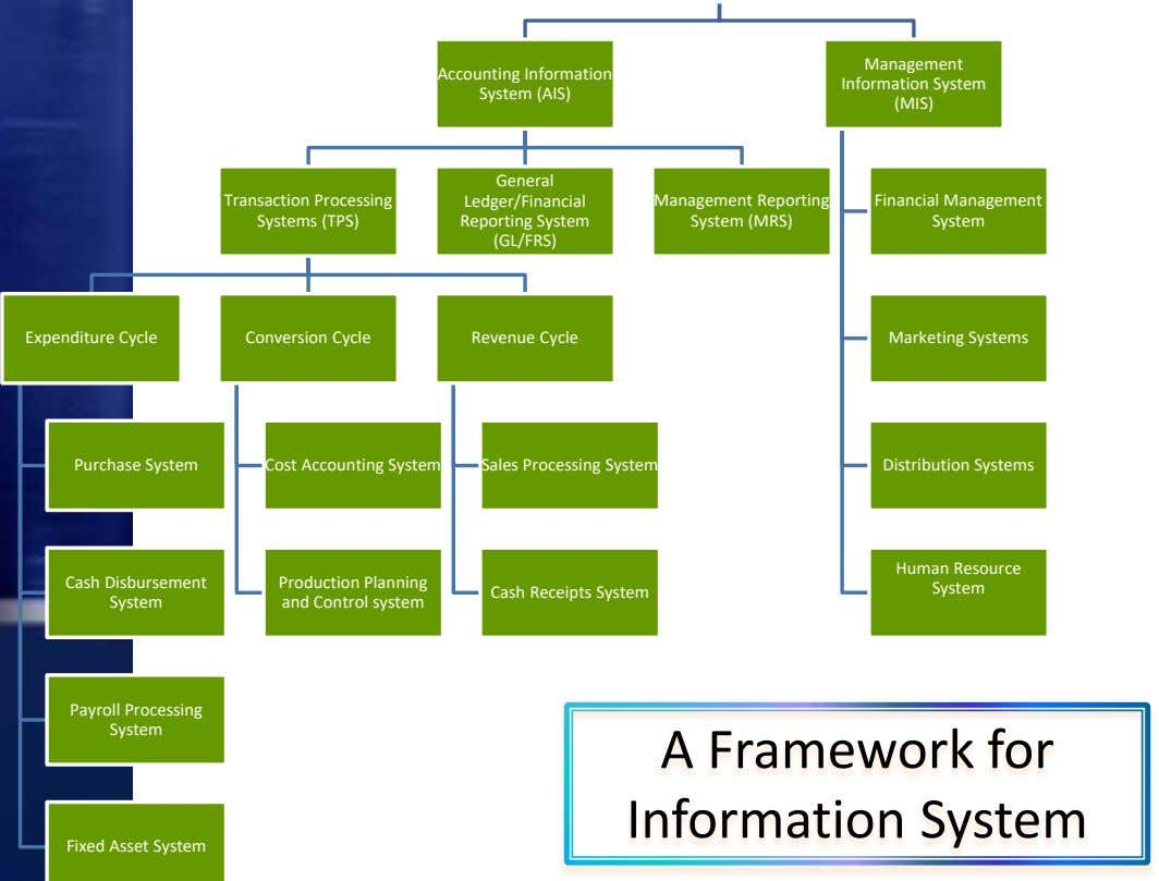 Management Accounting Information System (AIS) Information System (MIS) General Transaction Processing Systems
