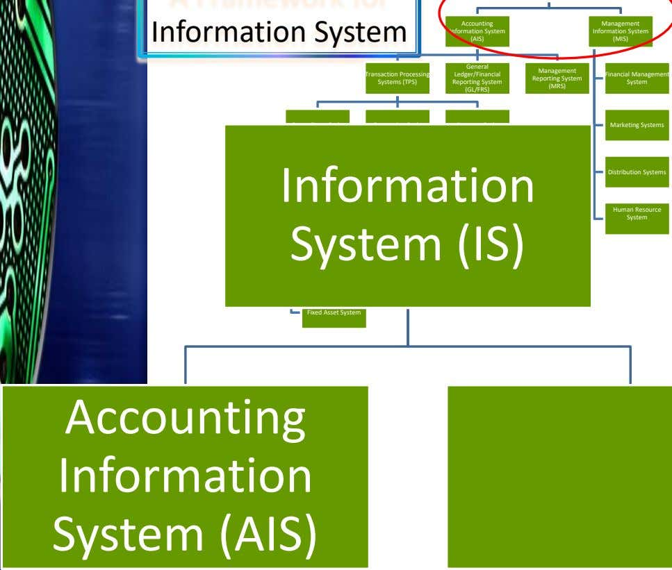 Information System Accounting Management Information System Information System (AIS) (MIS) General Management