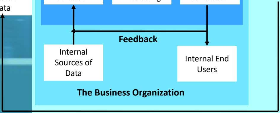 of Data Feedback Internal End Users The Business Organization External Sources of External Users Data Feedback