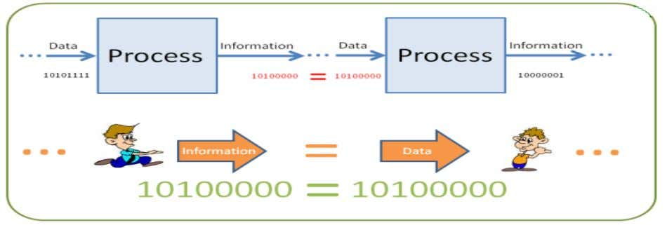 and have no direct effect on the user. Information Processed Data causes the user to take