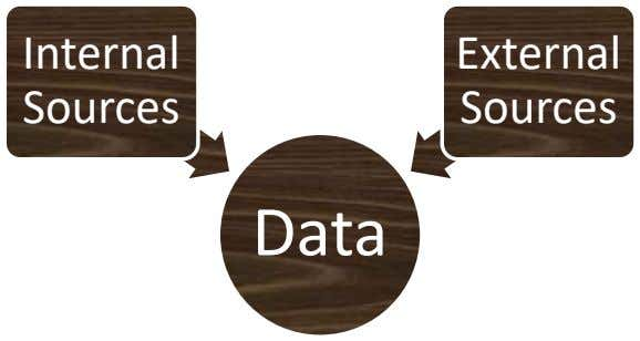 Internal External Sources Sources Data