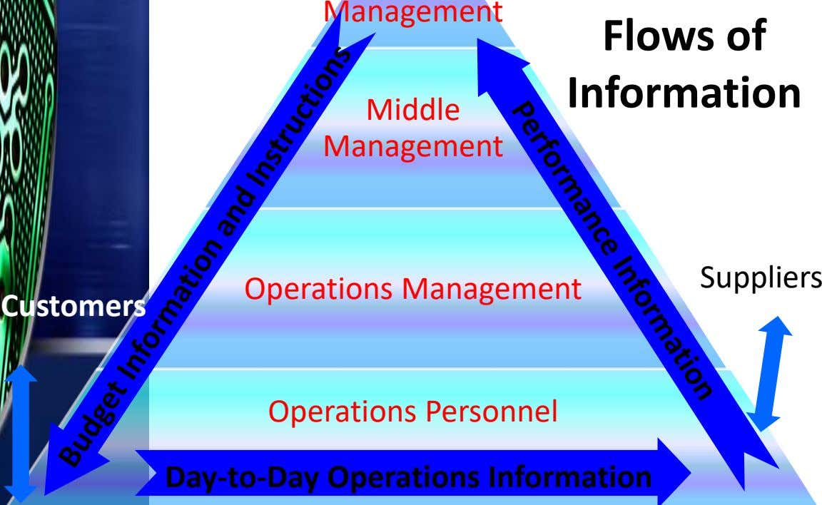 Management Flows of Information Middle Management Suppliers Operations Management Customers Operations Personnel
