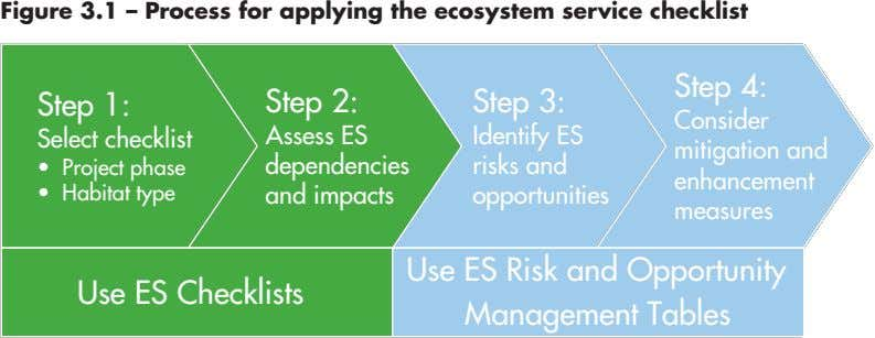 Figure 3.1 – Process for applying the ecosystem service checklist Step 4: Step 4: Step