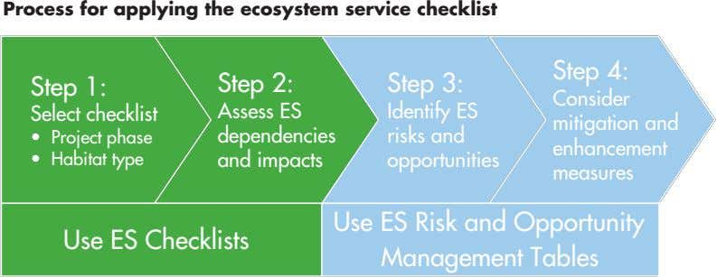 Process for applying the ecosystem service checklist Step 4: Step 4: Step 4: Step 1: