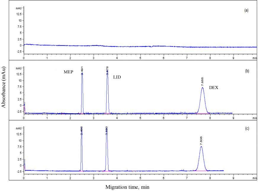 method were significantly similar to the labeled values. Figure 3. Electropherograms of (a) buffer solution; (b)