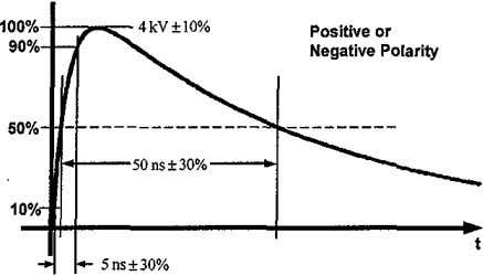 100%+ , Posltlve or 90% Negatlve Polarity 50% lIf·of---so ns ± 30% ---J 100/< Sns±30%