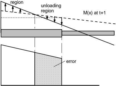 region unloading region M(x) at t+1 error