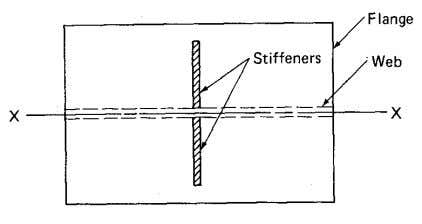 Design of Plate Girders 18 Figure 9.10 Plan of portion of a plate girder with a