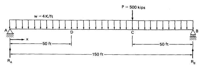 uniform load, assume that it is restrained against rotation. Figure 9.17 9.8.2 Shear and Bending Moment