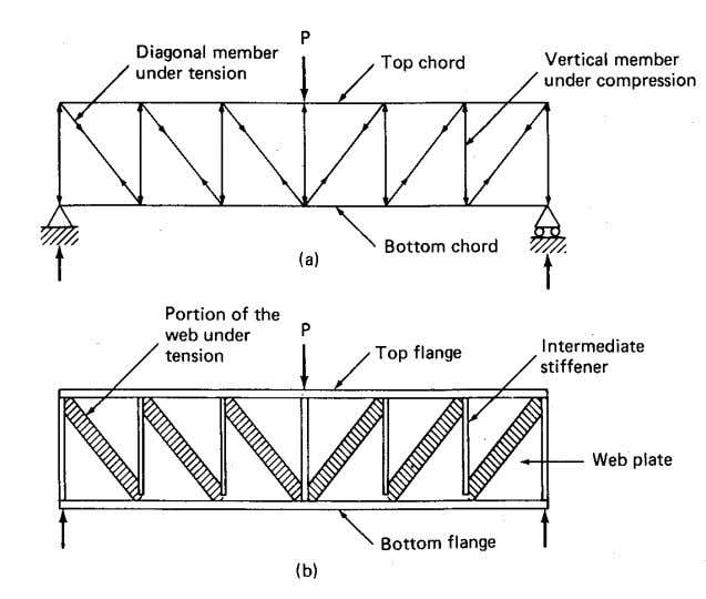 by stiffeners often yields the lightest plate girder. Figure 9.7 Analogy between a truss and a