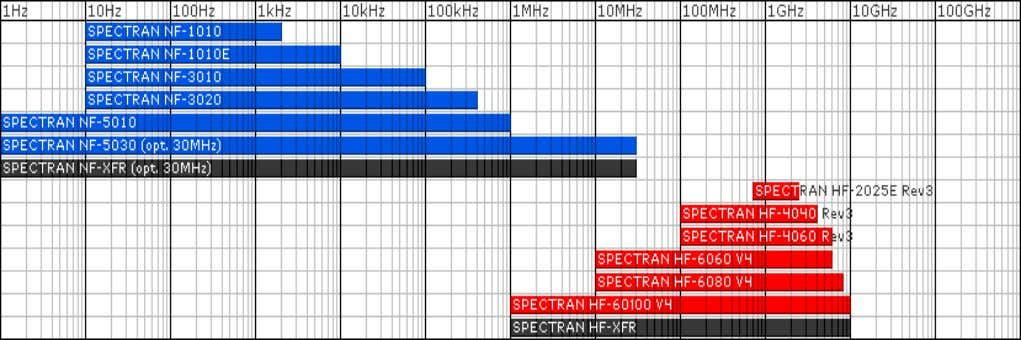 & Antennas Frequency Overview SPECTRAN Spectrum Analyzer Frequency Overview HyperLOG and BicoLOG Antennas and Probes 8