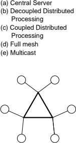 (a) (b) Decoupled Central Processing Server Distributed (c) Coupled Processing Distributed (d) (e) Full Multicast