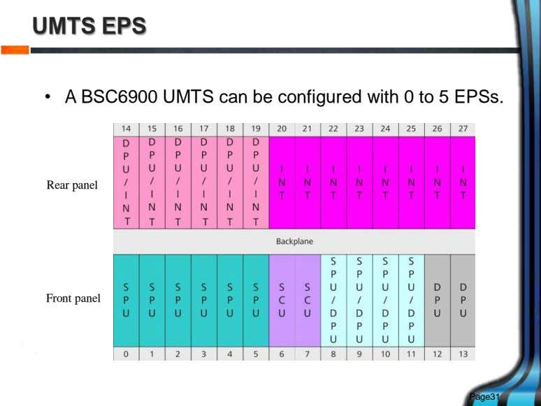 UMTS EPS • A BSC6900 UMTS can be configured with 0 to 5 EPSs. Rear