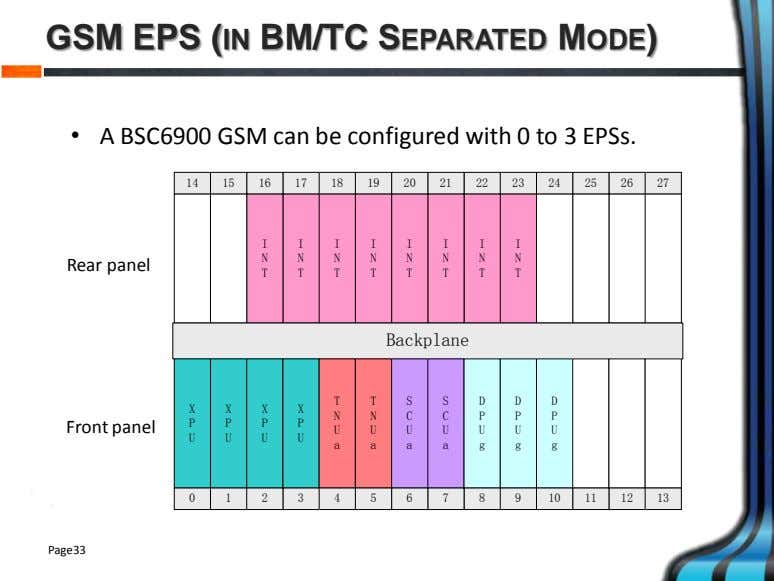 GSM EPS (IN BM/TC SEPARATED MODE) • A BSC6900 GSM can be configured with 0
