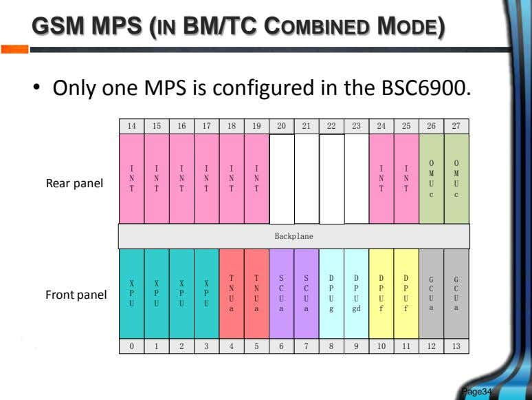 GSM MPS (IN BM/TC COMBINED MODE) • Only one MPS is configured in the BSC6900.