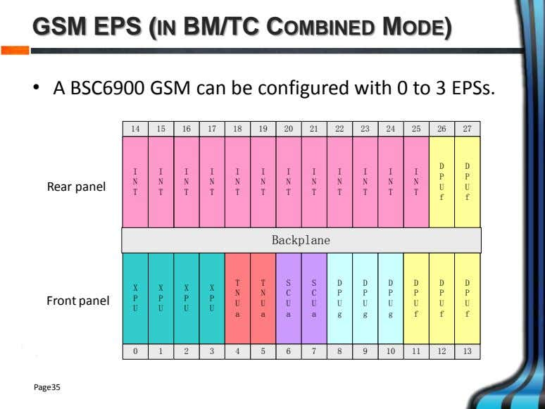 GSM EPS (IN BM/TC COMBINED MODE) • A BSC6900 GSM can be configured with 0