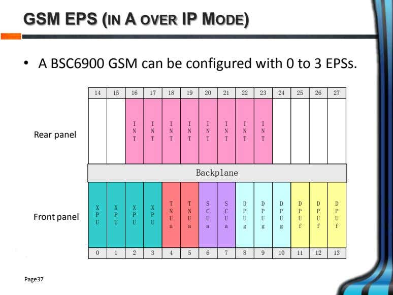 GSM EPS (IN A OVER IP MODE) • A BSC6900 GSM can be configured with