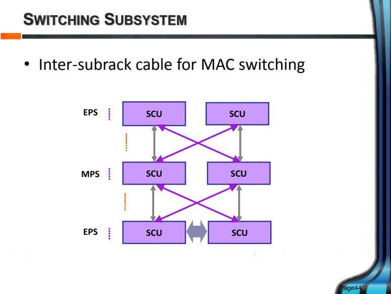 SWITCHING SUBSYSTEM • Inter-subrack cable for MAC switching EPS SCU SCU MPS SCU SCU EPS