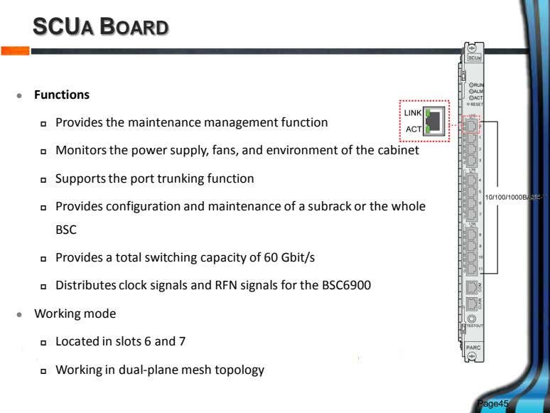 SCUA BOARD  Functions  Provides the maintenance management function  Monitors the power supply,