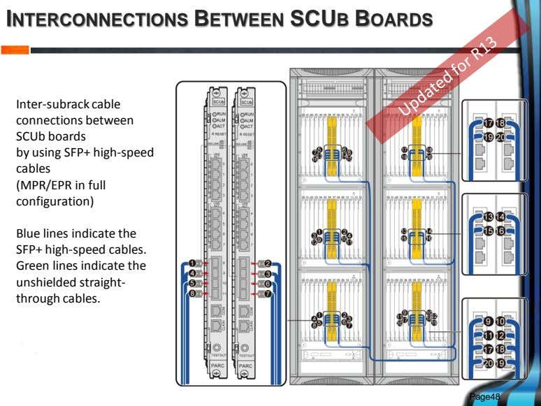 INTERCONNECTIONS BETWEEN SCUB BOARDS Inter-subrack cable connections between SCUb boards by using SFP+ high-speed