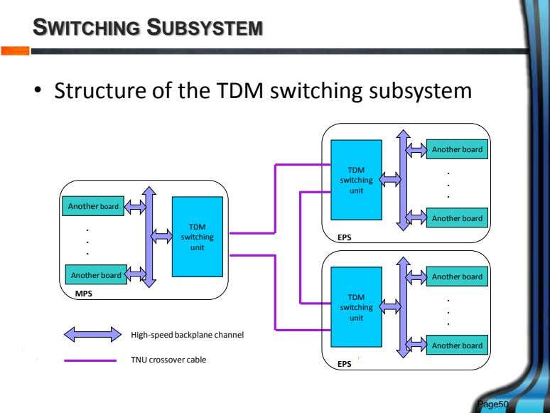 SWITCHING SUBSYSTEM • Structure of the TDM switching subsystem Another board TDM . switching .