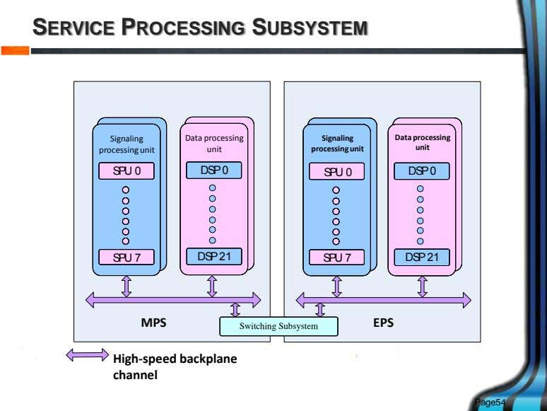 SERVICE PROCESSING SUBSYSTEM Signaling Data processing Signaling Data processing signaling signaling unit