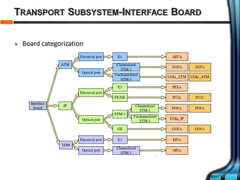 TRANSPORT SUBSYSTEM-INTERFACE BOARD  Board categorization Electrical port E1 AEUa ATM Channelized AOUa AOUc