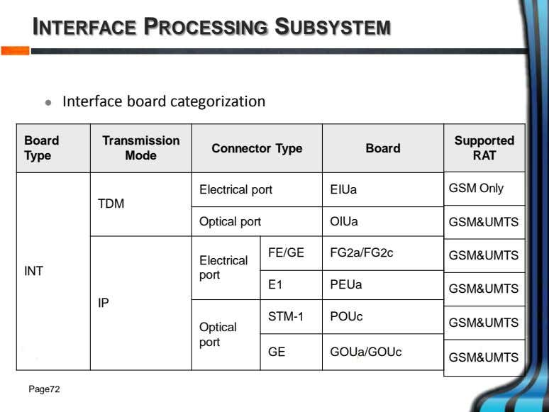 INTERFACE PROCESSING SUBSYSTEM  Interface board categorization Board Transmission Supported Connector Type Board