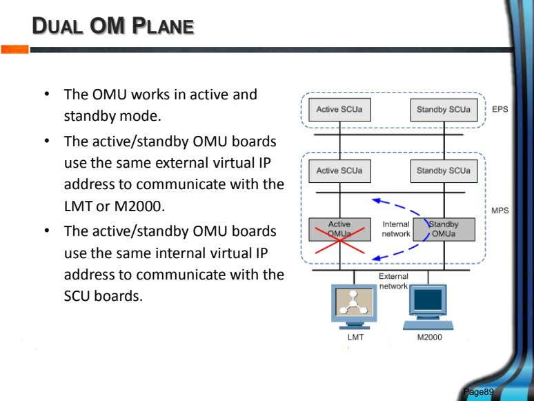 DUAL OM PLANE • The OMU works in active and standby mode. • The active/standby