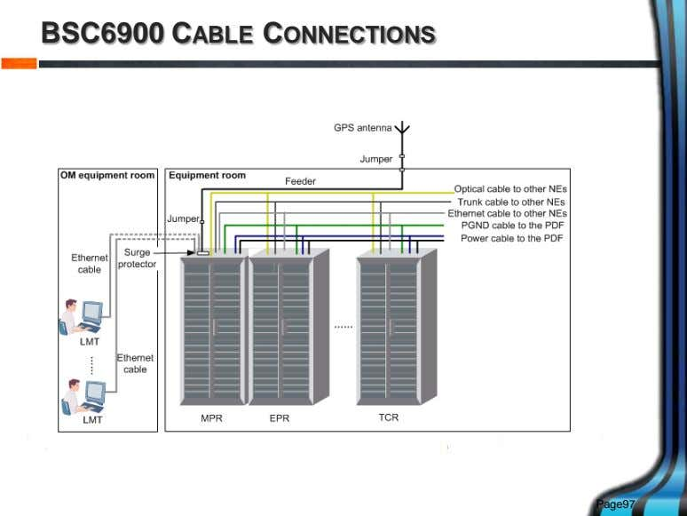 BSC6900 CABLE CONNECTIONS Page97