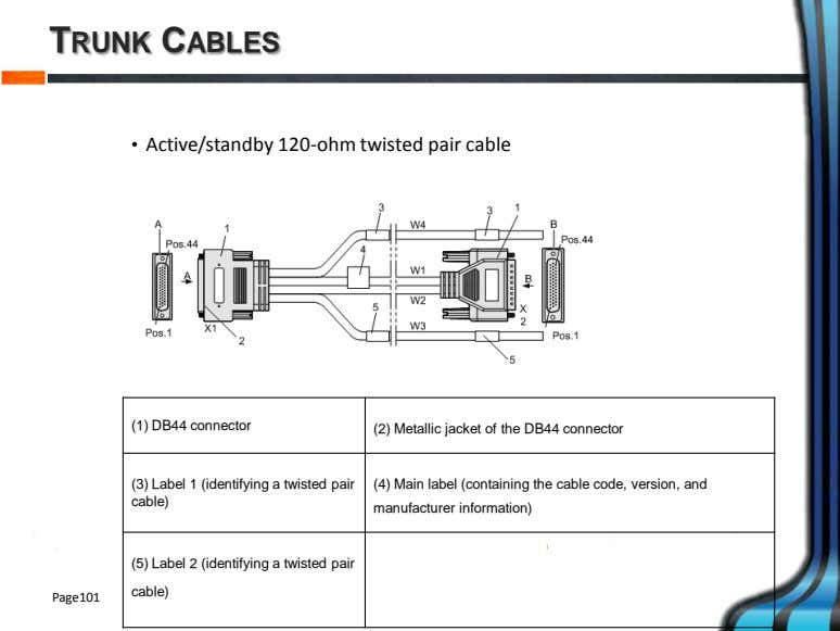 TRUNK CABLES • Active/standby 120-ohm twisted pair cable (1) DB44 connector (2) Metallic jacket of