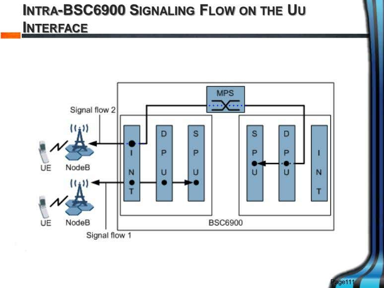 INTRA-BSC6900 SIGNALING FLOW ON THE UU INTERFACE Page111