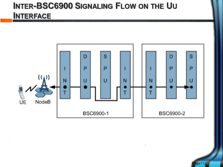 INTER-BSC6900 SIGNALING FLOW ON THE UU INTERFACE Page112