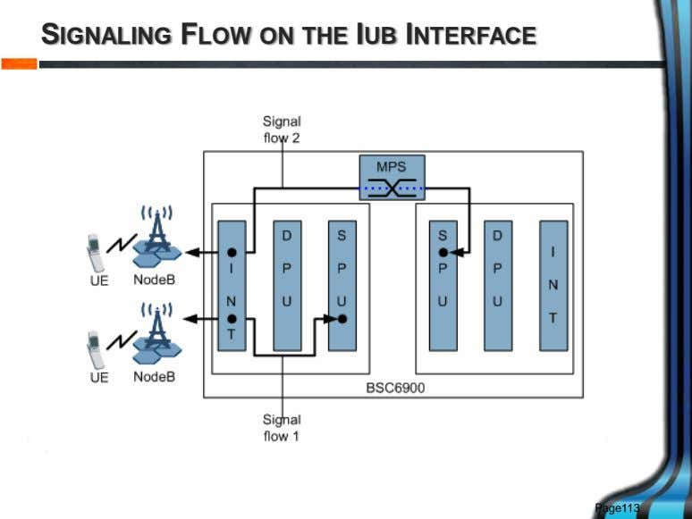 SIGNALING FLOW ON THE IUB INTERFACE Page113