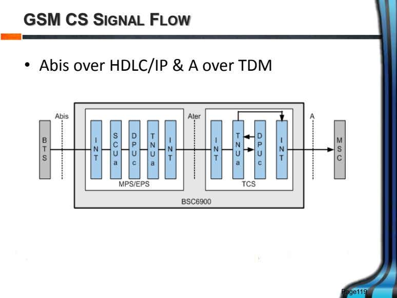 GSM CS SIGNAL FLOW • Abis over HDLC/IP & A over TDM Page119