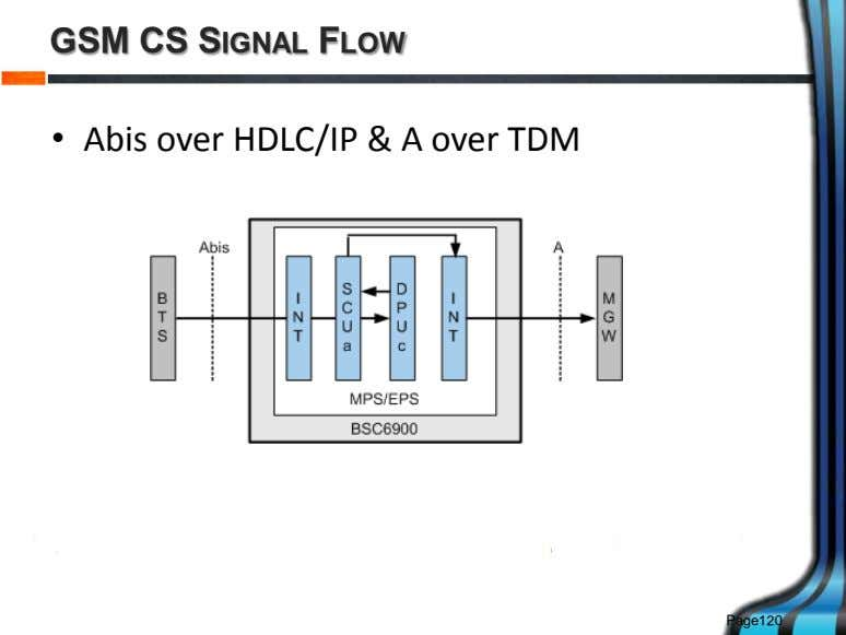 GSM CS SIGNAL FLOW • Abis over HDLC/IP & A over TDM Page120