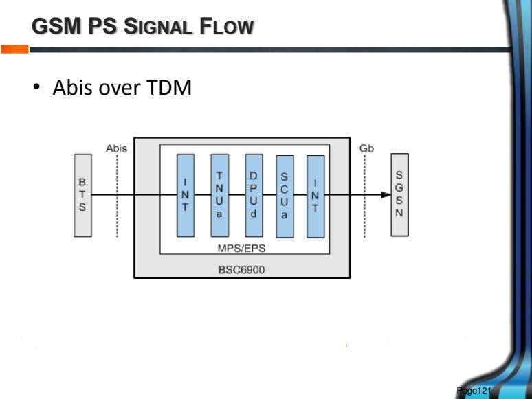 GSM PS SIGNAL FLOW • Abis over TDM Page121