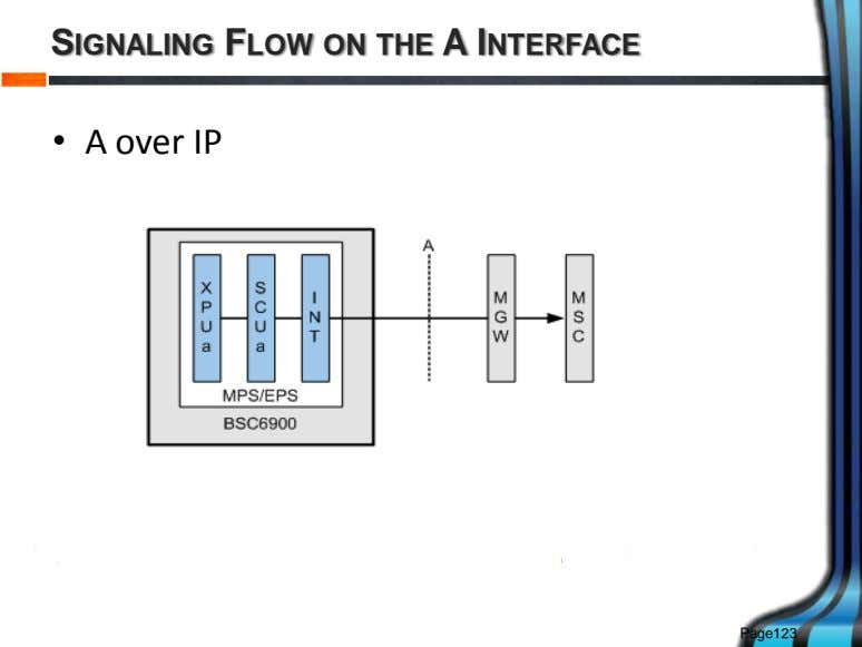 SIGNALING FLOW ON THE A INTERFACE • A over IP Page123