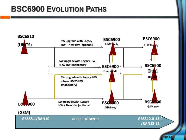 BSC6900 EVOLUTION PATHS BSC6810 BSC6900 BSC6900 (UMTS) SW upgrade with Legacy HW + New HW