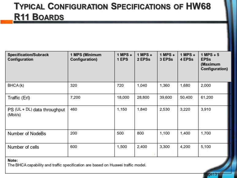 TYPICAL CONFIGURATION SPECIFICATIONS OF HW68 R11 BOARDS Specification/Subrack 1 MPS (Minimum Configuration) 1 MPS +