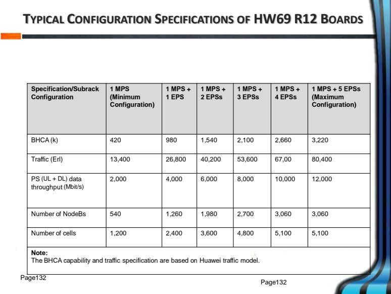 TYPICAL CONFIGURATION SPECIFICATIONS OF HW69 R12 BOARDS Specification/Subrack 1 MPS 1 MPS + 1 MPS