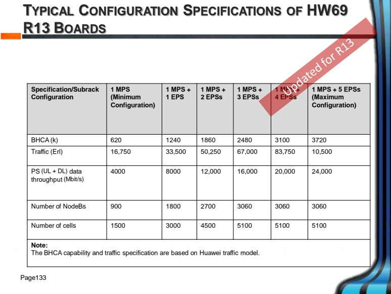 TYPICAL CONFIGURATION SPECIFICATIONS OF HW69 R13 BOARDS Specification/Subrack 1 MPS 1 MPS + 1 MPS