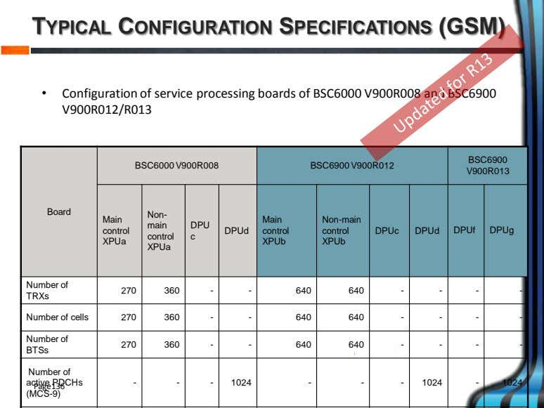 TYPICAL CONFIGURATION SPECIFICATIONS (GSM) • Configuration of service processing boards of BSC6000 V900R008 and