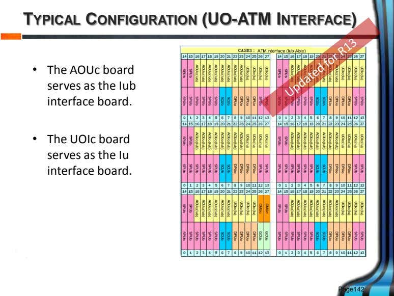 TYPICAL CONFIGURATION (UO-ATM INTERFACE) • The AOUc board serves as the Iub interface board. •