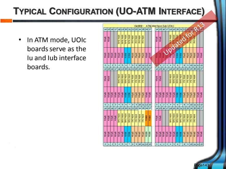 TYPICAL CONFIGURATION (UO-ATM INTERFACE) • In ATM mode, UOIc boards serve as the Iu and