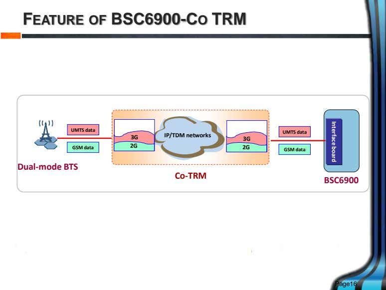 Interface board FEATURE OF BSC6900-CO TRM UMTS data UMTS data IP/TDM networks 3G 3G 2G