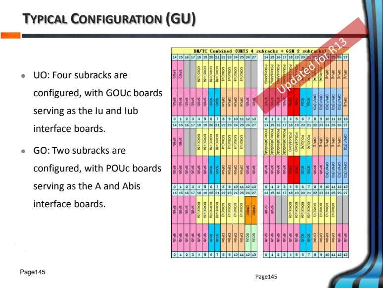 TYPICAL CONFIGURATION (GU)  UO: Four subracks are configured, with GOUc boards serving as the