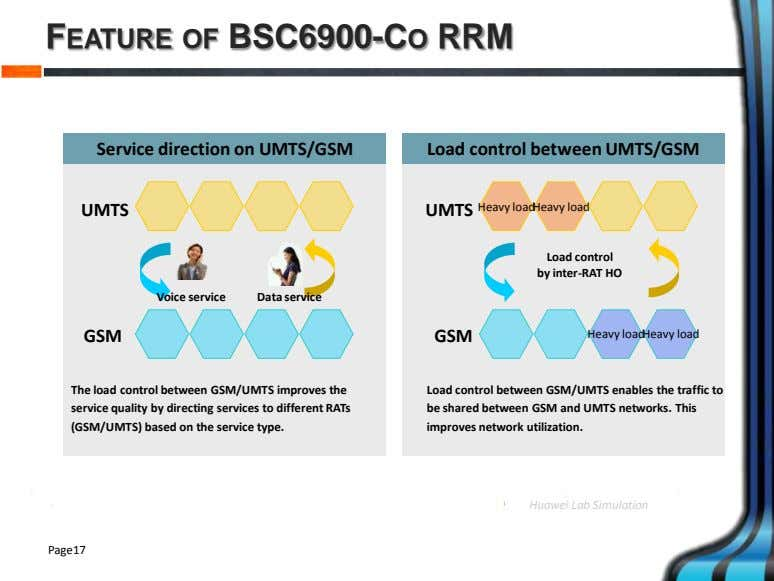 FEATURE OF BSC6900-CO RRM Service direction on UMTS/GSM Load control between UMTS/GSM UMTS UMTS Heavy