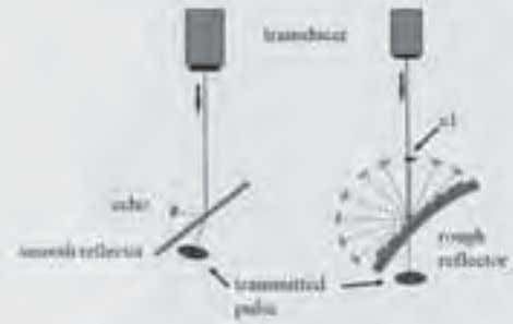 Manual of diagnostic ultrasound – Fig. 1.2. Spe c ul ar r efle ction . (