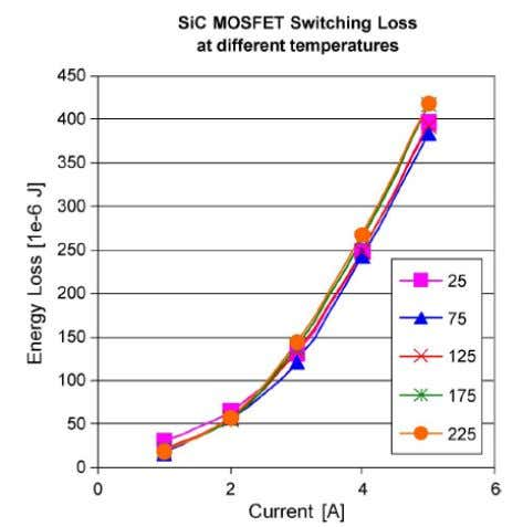 Switching Losses in Controlled Switches Switching waveforms of a Silicon Carbide (SiC) MOSFET (Cree) at 225